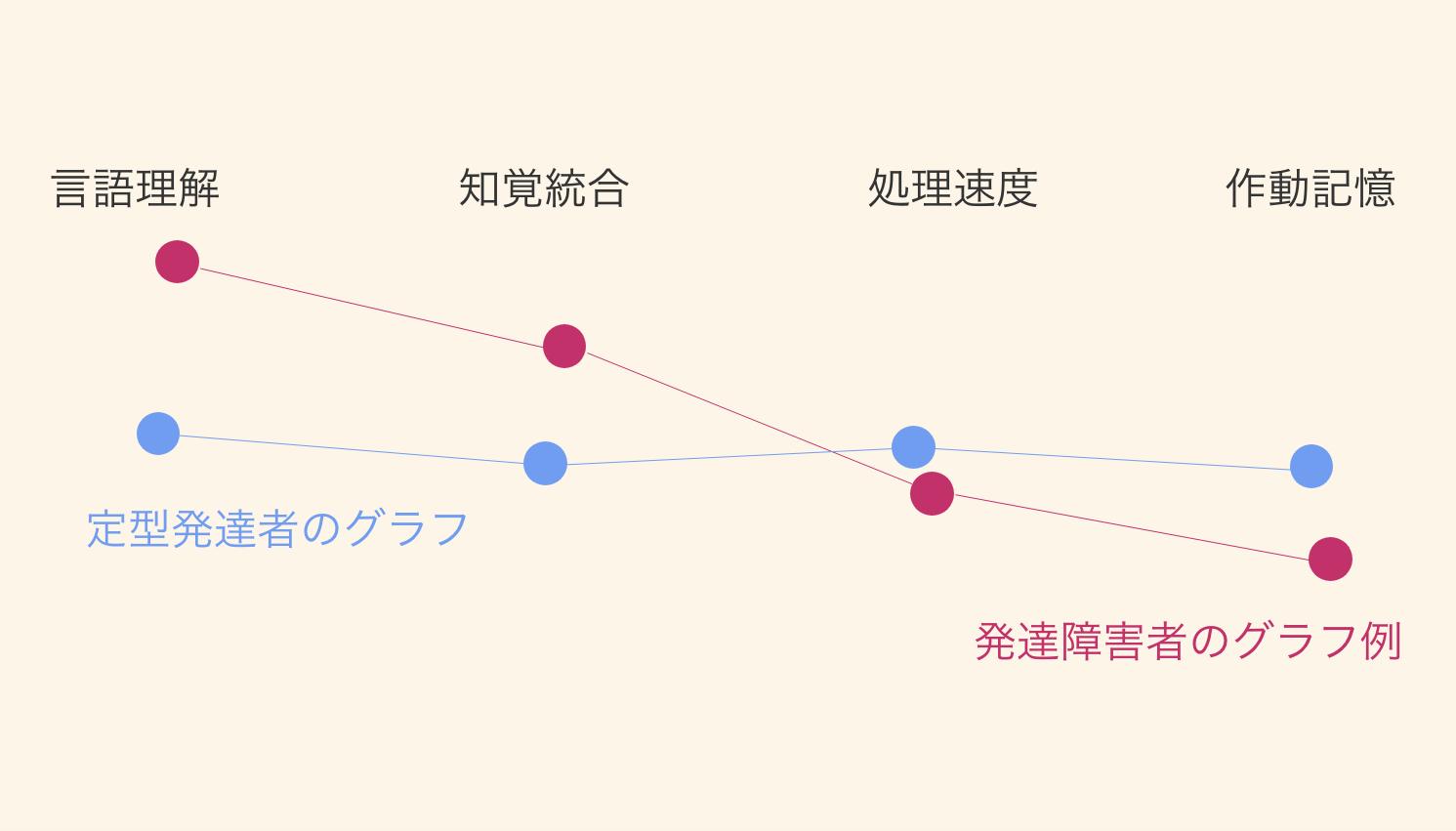 waisグラフ