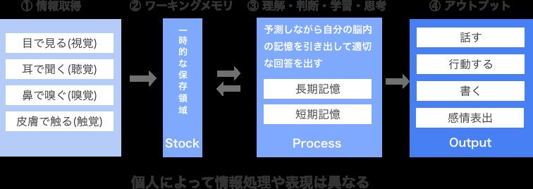情報処理プロセスPC